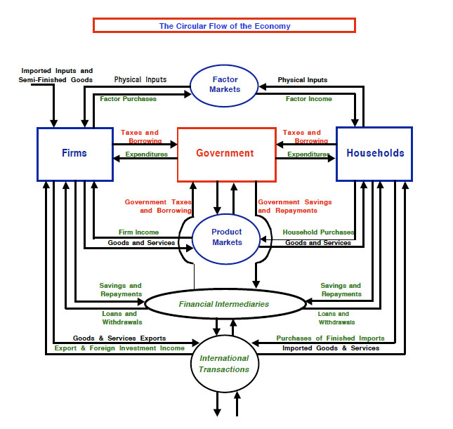 macroeconomics circular flow of economics View essay - week 1ten principles of economics and the data of macroeconomics from eco 372 at university of phoenix 1 ten principles of economics and the data of macroeconomics .