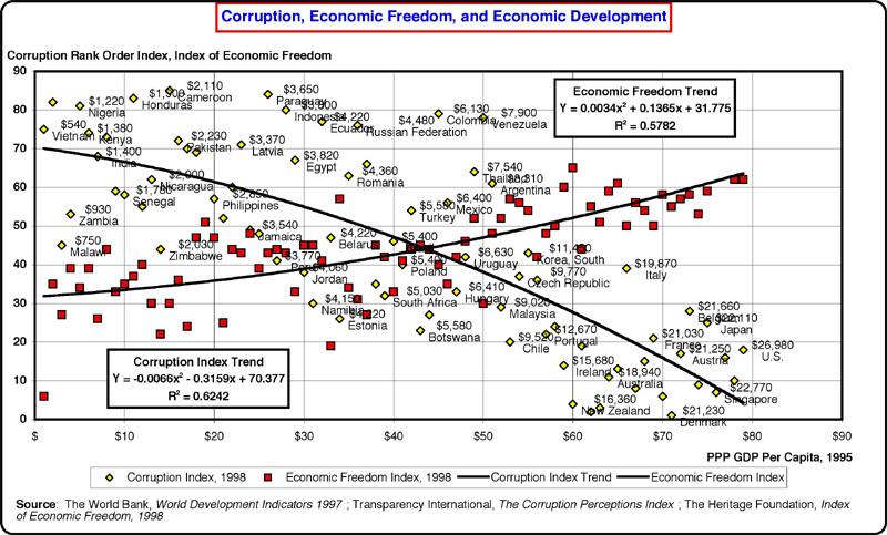 economic freedom and corruption Keywords: economic growth ten economic freedoms political stability i introduction  economic freedom is freedom from corruption (freecorr) political.